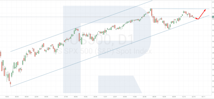 Jak investovat v roce 2021: trendy a pohledy na akciový trh během pandemie