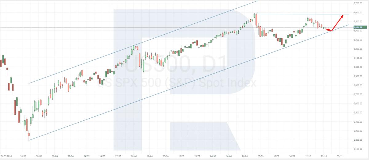 index sp 5001